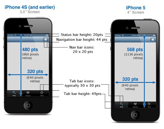 iphone 5 dimensions 개발팁 design guide 10980